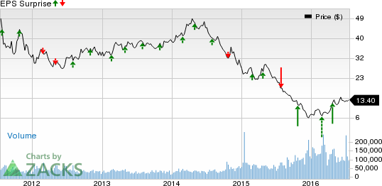 What to Expect from Southwestern Energy's (SWN) Q2 Earnings?