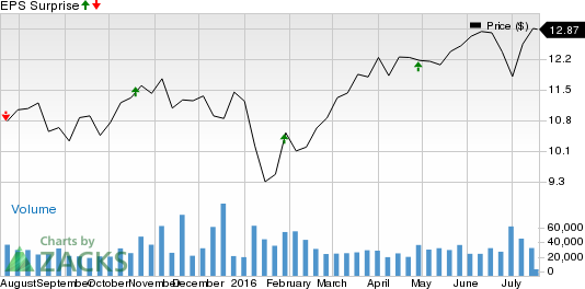 Is a Surprise Coming for Flextronics (FLEX) This Earnings Season?
