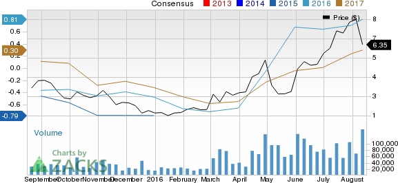 Should Cliffs Natural Resources (CLF) Be On Your Radar Now?