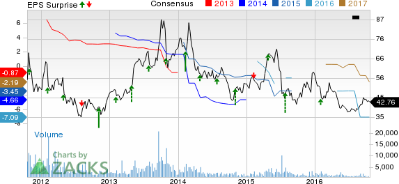 Sohu.com (SOHU) Q3 Earnings: What's in Store this Time?