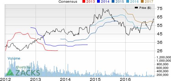 CarMax's (KMX) Q3 Earnings Beat Estimates, Rise 14.3% Y/Y