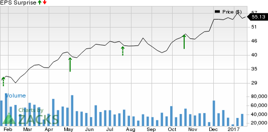 Should You Sell Halliburton Company (HAL) Before Earnings?