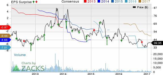 Sohu.com's (SOHU) Q4 Loss Widens, Revenues Fall Y/Y