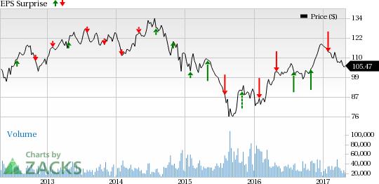 Chevron (CVX) Jumps as Q1 Earnings Beat Estimates Handily