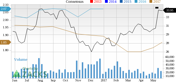 AstraZeneca PLC (AZN): Strong Industry, Solid Earnings Estimate Revisions