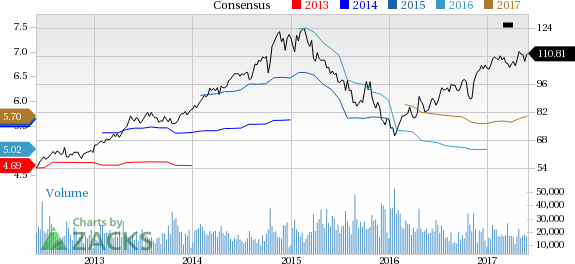 Why Is Union Pacific (UNP) Down 2.6% Since the Last Earnings Report?