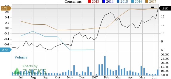 Century Aluminum (CENX) Looks Good: Stock Gains 14.3% in Session