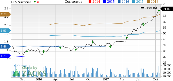 Why Growth Investors Should Consider PayPal PYPL Stock October Beauteous Paypal Stock Quote