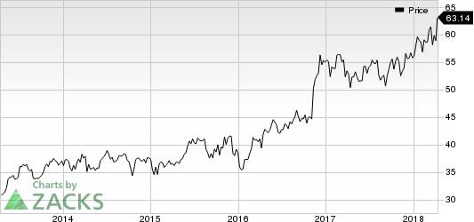 Commerce Bancshares, Inc. Price