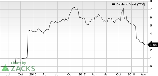 Virtu Financial, Inc. Dividend Yield (TTM)