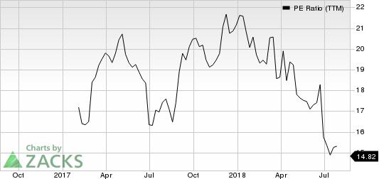 GMS Inc. PE Ratio (TTM)