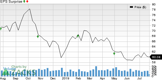 ConocoPhillips Price and EPS Surprise