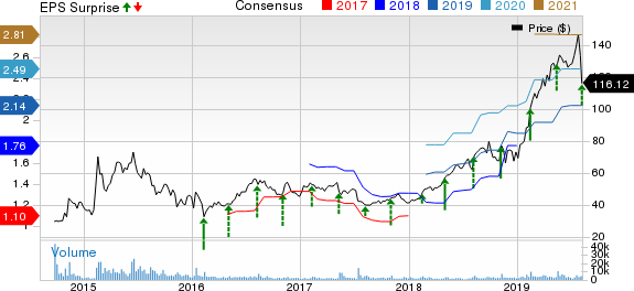 CyberArk Software Ltd. Price, Consensus and EPS Surprise