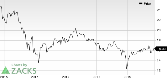 Apollo Investment Corporation Price