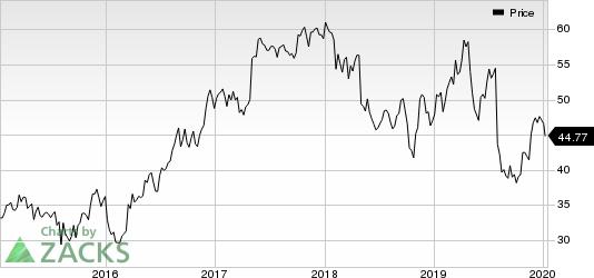 Berry Global Group, Inc. Price