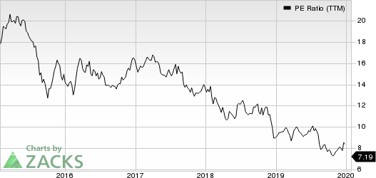 CBS Corporation PE Ratio (TTM)