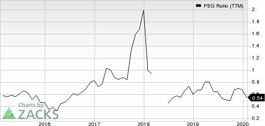Delta Air Lines, Inc. PEG Ratio (TTM)