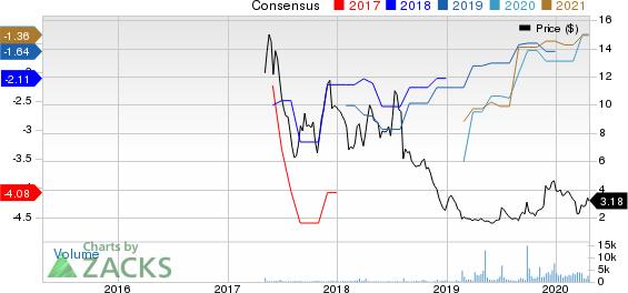 OVID THERAPEUTC Price and Consensus
