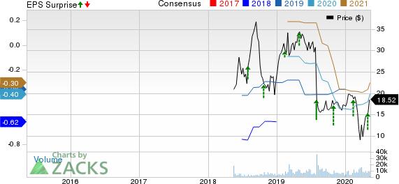 Pluralsight Inc Price, Consensus and EPS Surprise