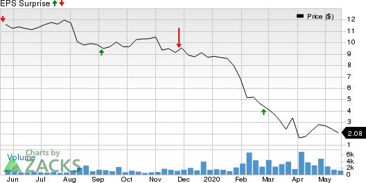 Golar LNG Partners LP Price and EPS Surprise