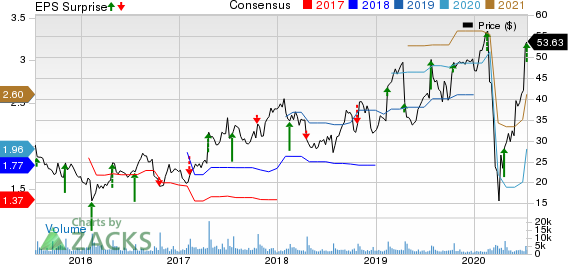 Sleep Number Corporation Price, Consensus and EPS Surprise