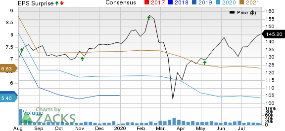 Fidelity National Information Services, Inc. Price, Consensus and EPS Surprise