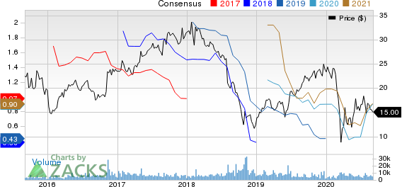 Summit Materials, Inc. Price and Consensus