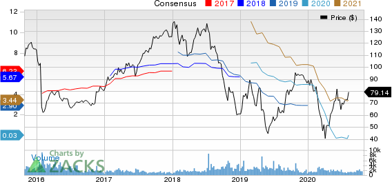 Visteon Corporation Price and Consensus