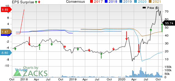 Penn National Gaming, Inc. Price, Consensus and EPS Surprise