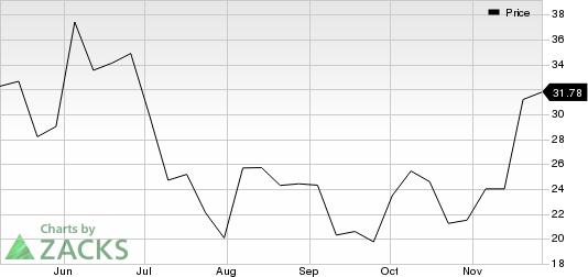 Oric Pharmaceuticals, Inc. Price