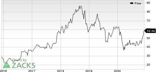 NetApp, Inc. Price