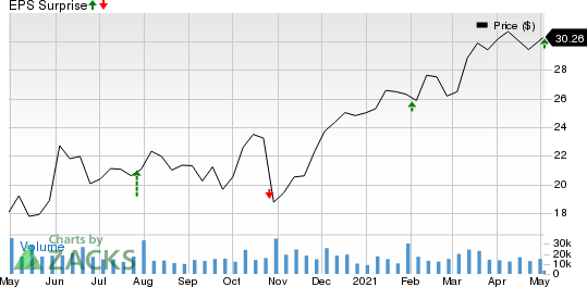 Franklin Resources, Inc. Price and EPS Surprise