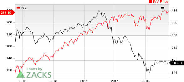 Oil & Gas Stock Roundup: Transocean's Contract Termination, Marathon Oil's Asset Sale