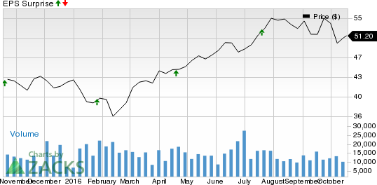 Is a Surprise Coming for Prologis (PLD) This Earnings Season?