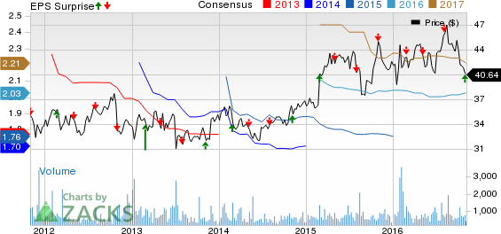 Fresenius Medical (FMS) Q3 Earnings, Sales Beat Estimates