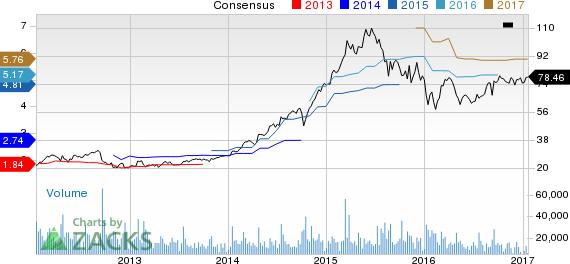 Skyworks (SWKS) Beats Q1 Earnings & Revenues; Stock Up