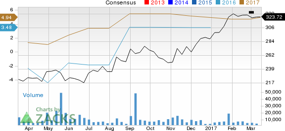 Is Charter Communications (CHTR) Stock a Solid Choice Right Now?