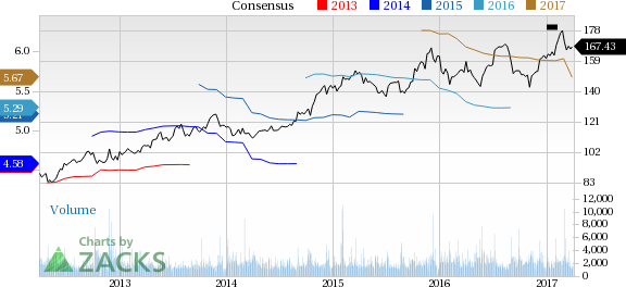 Why Is  Costco (COST) Down 5.7% Since the Last Earnings Report?