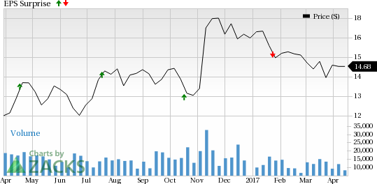 Is a Beat in Store for Navient (NAVI) in Q1 Earnings?
