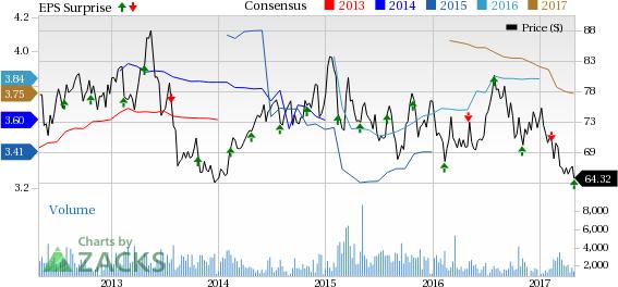 Taubman's (TCO) Q1 FFO & Revenues Beat Estimates, Up Y/Y