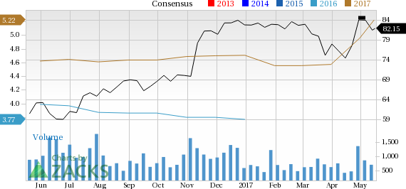 Surging Earnings Estimates Signal Good News for BOK Financial (BOKF)