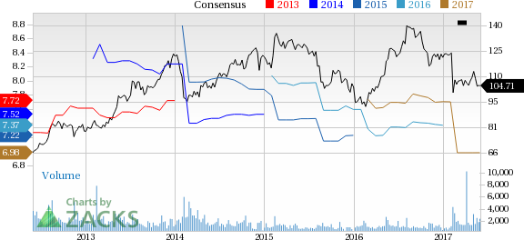 Dun & Bradstreet (DNB) Down 7.1% Since Earnings Report: Can It Rebound?