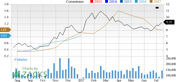 Increased Earnings Estimates Seen for Keane (FRAC): Can It Move Higher?
