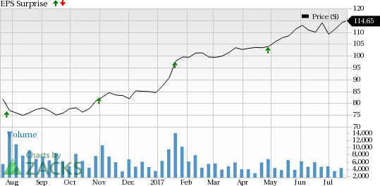 Should You Buy Check Point Software Technologies (CHKP) Ahead of Earnings?