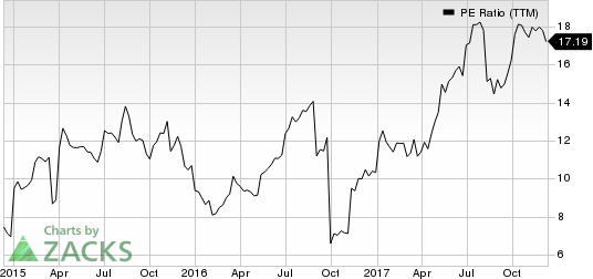 Vectrus, Inc. PE Ratio (TTM)