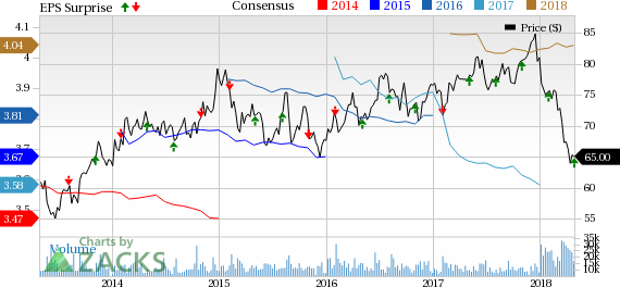 Dominion Energy (D) Q1 Earnings Beat on Solid Electric Sales - April ...
