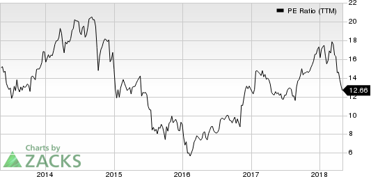 United Rentals, Inc. PE Ratio (TTM)