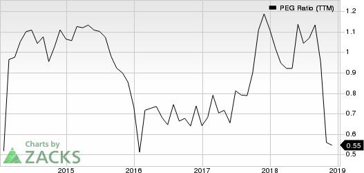 Asbury Automotive Group, Inc. PEG Ratio (TTM)