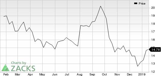 Gates Industrial Corporation PLC Price