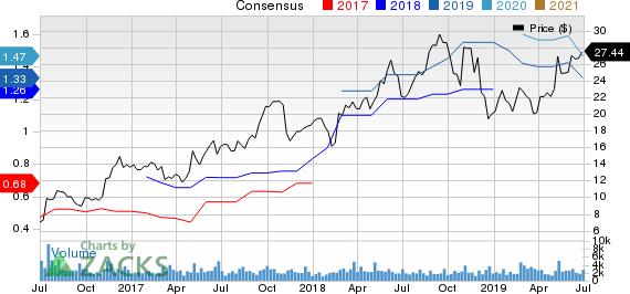 Harsco Corporation Price and Consensus